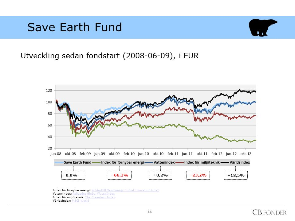 Save Earth Fund Utveckling sedan fondstart (2008-06-09), i EUR 0,0% -66,1%+0,2%-23,2% +18,5% Index för förnybar energi: WilderHill New Energy Global Innovation IndexWilderHill New Energy Global Innovation Index Vattenindex: Palisades Global Water IndexPalisades Global Water Index Index för miljöteknik: The Cleantech IndexThe Cleantech Index Världsindex: MSCI WorldMSCI World 14