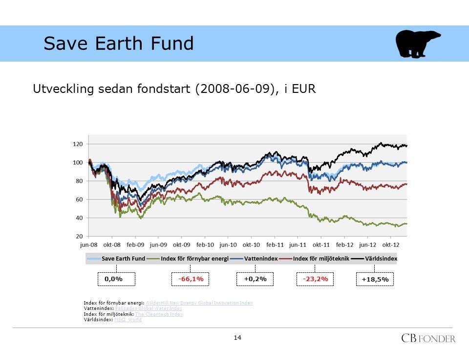 Save Earth Fund Utveckling sedan fondstart (2008-06-09), i EUR 0,0% -66,1%+0,2%-23,2% +18,5% Index för förnybar energi: WilderHill New Energy Global I