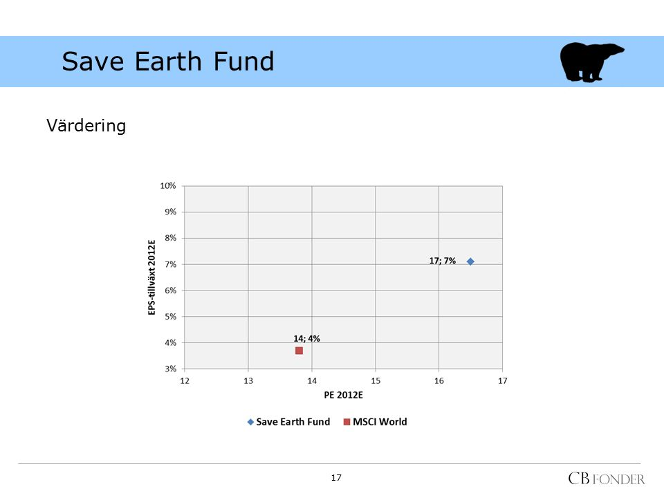 Save Earth Fund Värdering 17