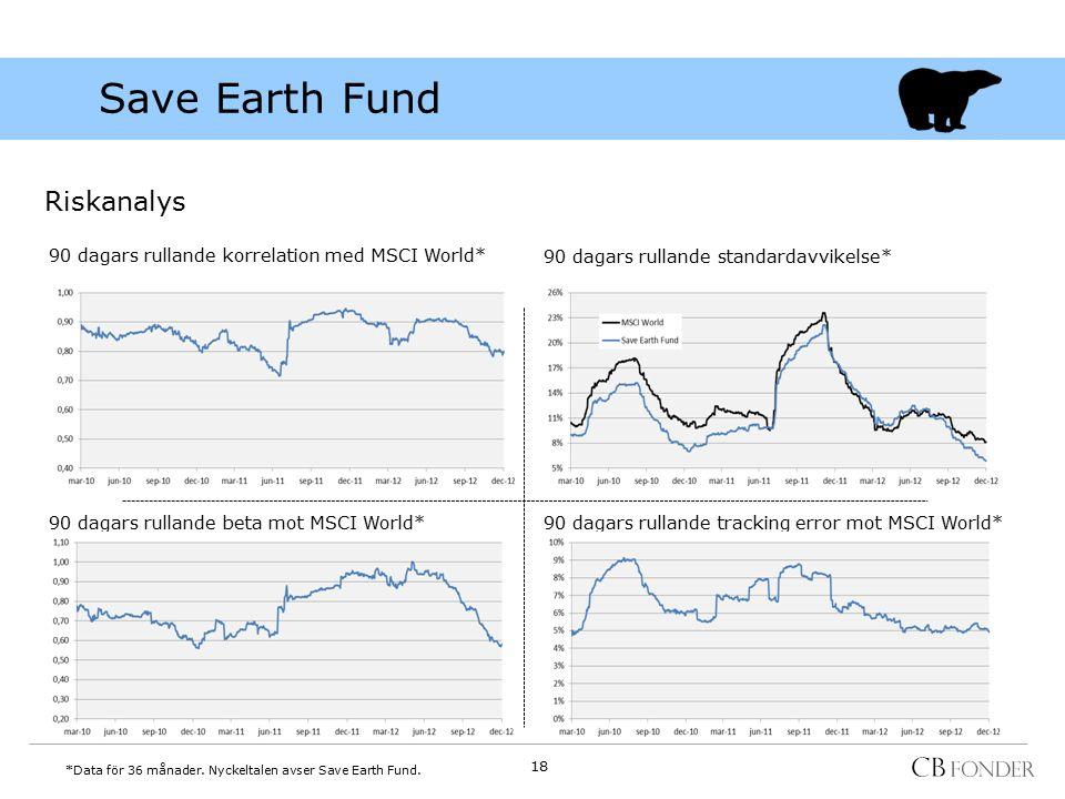 Riskanalys 90 dagars rullande korrelation med MSCI World* 90 dagars rullande standardavvikelse* 90 dagars rullande beta mot MSCI World*90 dagars rulla