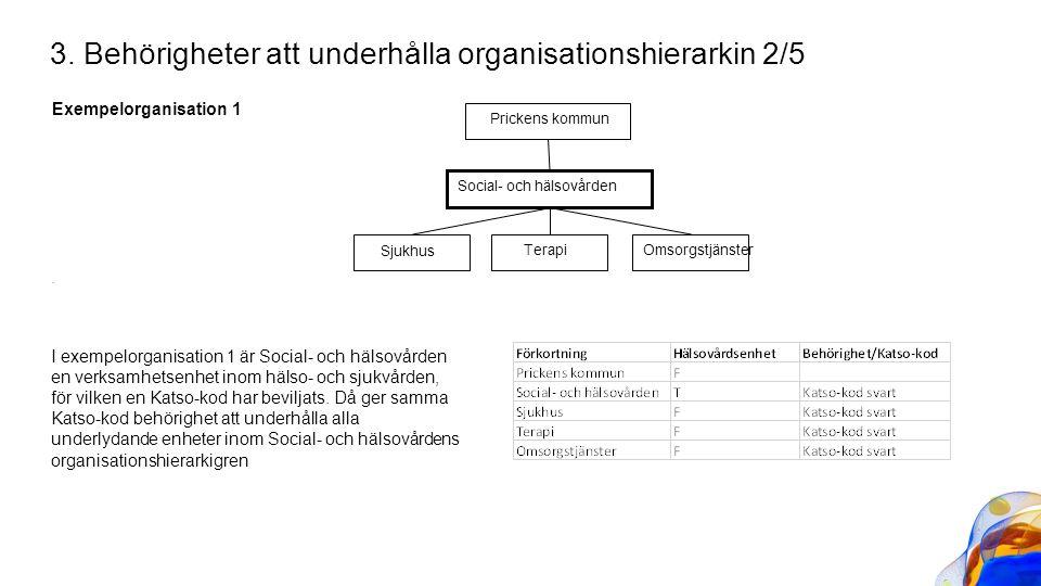 Exempelorganisation 1. 3. Behörigheter att underhålla organisationshierarkin 2/5 Prickens kommun Social- och hälsovården Omsorgstjänster Sjukhus Terap