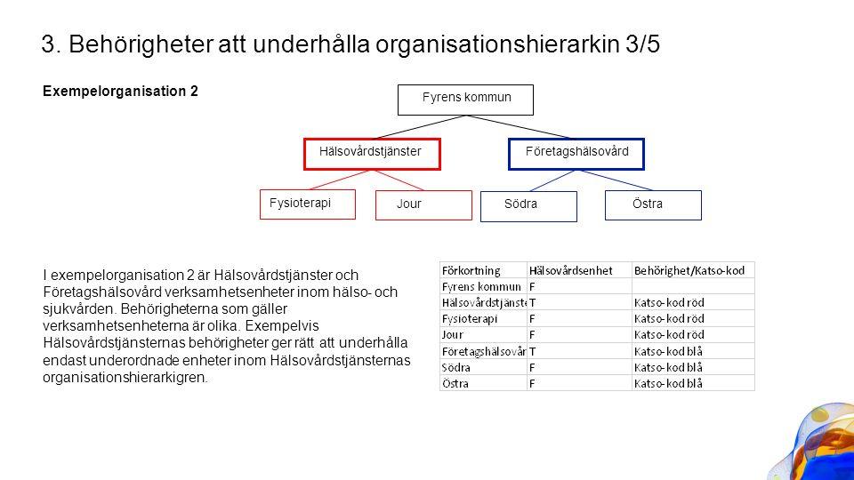 Exempelorganisation 2 3. Behörigheter att underhålla organisationshierarkin 3/5 Fyrens kommun Hälsovårdstjänster Företagshälsovård SödraÖstra Fysioter