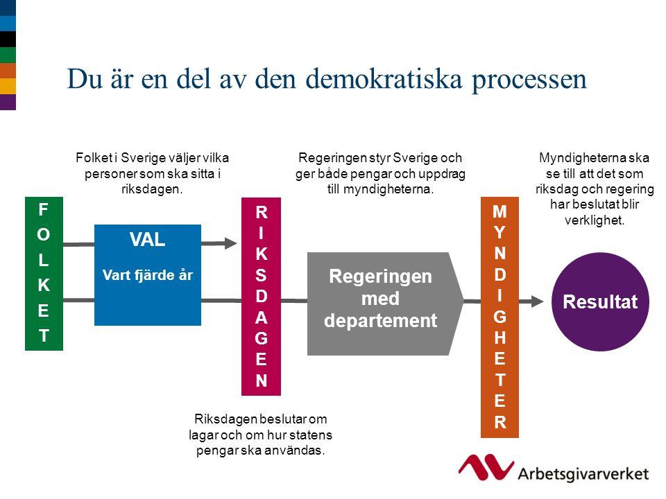 Du är en del av den demokratiska processen Regeringen styr Sverige och ger både pengar och uppdrag till myndigheterna. VAL Vart fjärde år Regeringen m