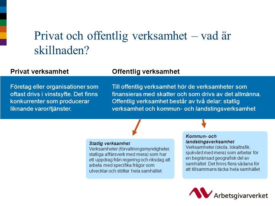 Privat och offentlig verksamhet – vad är skillnaden? Privat verksamhet Företag eller organisationer som oftast drivs i vinstsyfte. Det finns konkurren