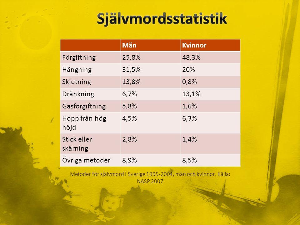 MänKvinnor Förgiftning25,8%48,3% Hängning31,5%20% Skjutning13,8%0,8% Dränkning6,7%13,1% Gasförgiftning5,8%1,6% Hopp från hög höjd 4,5%6,3% Stick eller skärning 2,8%1,4% Övriga metoder8,9%8,5% Metoder för självmord i Sverige 1995-2004, män och kvinnor.