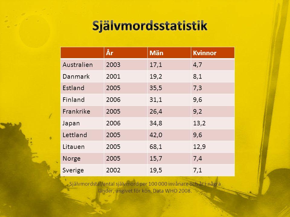 ÅrMänKvinnor Australien200317,14,7 Danmark200119,28,1 Estland200535,57,3 Finland200631,19,6 Frankrike200526,49,2 Japan200634,813,2 Lettland200542,09,6 Litauen200568,112,9 Norge200515,77,4 Sverige200219,57,1 Självmordstal/antal självmord per 100 000 invånare och år i några länder, angivet för kön.
