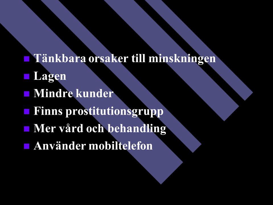 Tänkbara orsaker till minskningen Lagen Mindre kunder Finns prostitutionsgrupp Mer vård och behandling Använder mobiltelefon