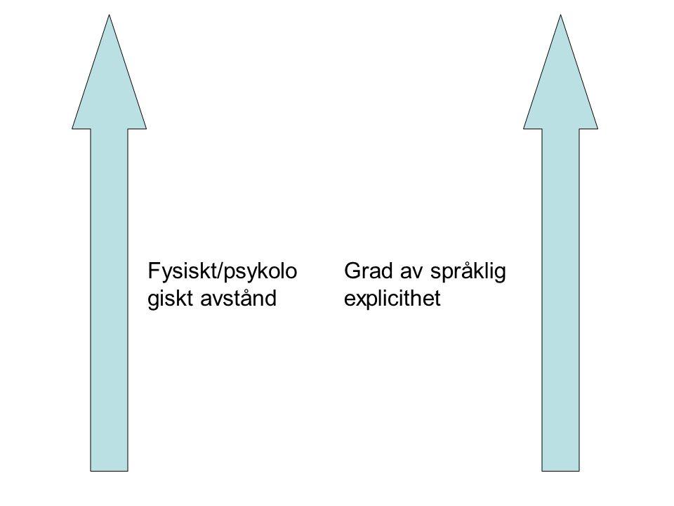 Fysiskt/psykolo giskt avstånd Grad av språklig explicithet