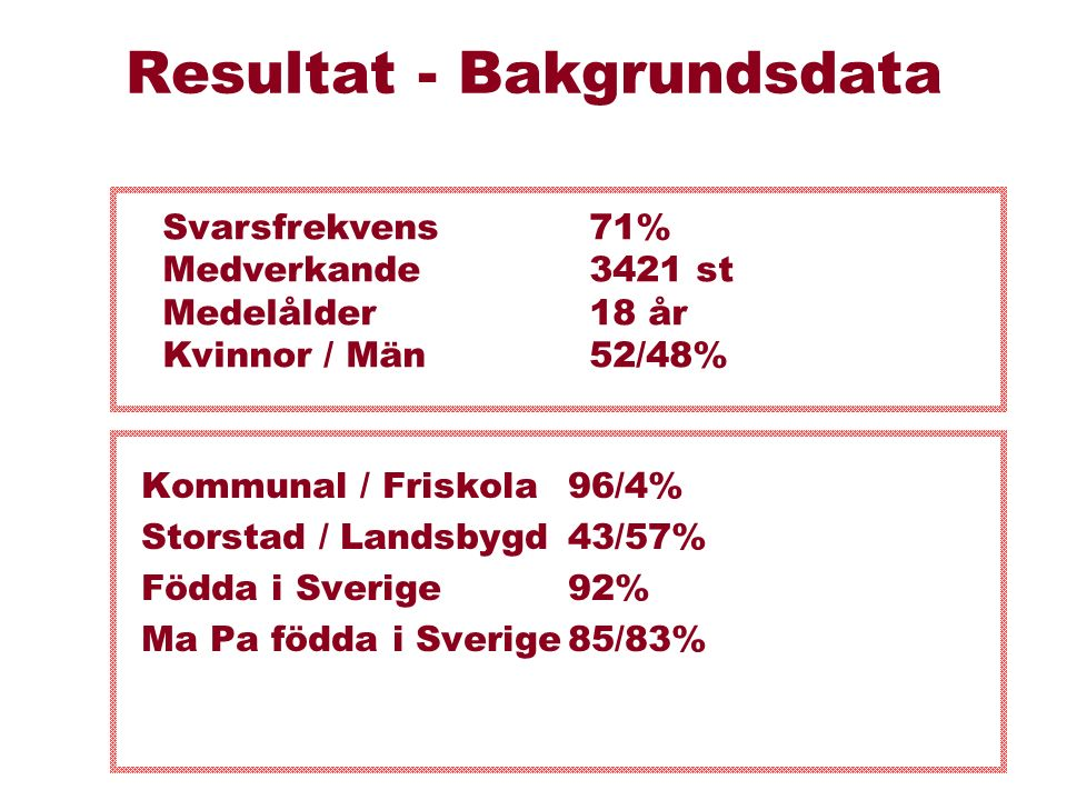 Resultat - Bakgrundsdata Kommunal / Friskola96/4% Storstad / Landsbygd43/57% Födda i Sverige92% Ma Pa födda i Sverige85/83% Svarsfrekvens 71% Medverkande 3421 st Medelålder18 år Kvinnor / Män52/48%