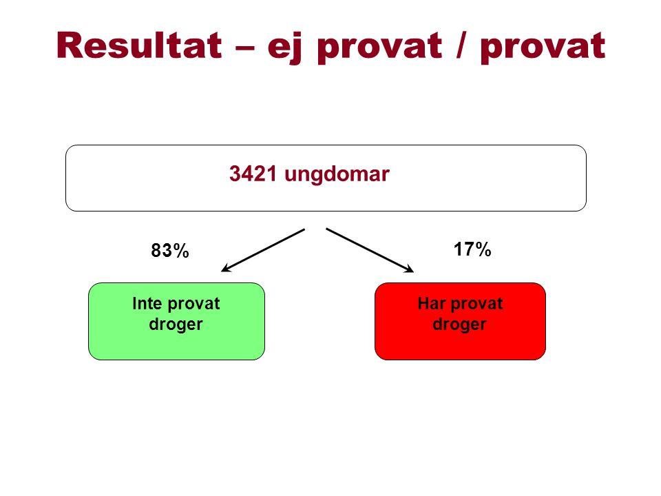 3421 ungdomar Inte provat droger Har provat droger 17% 83% Resultat – ej provat / provat