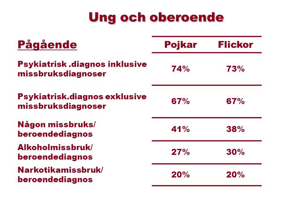 Pågående PojkarFlickor Psykiatrisk.diagnos inklusive missbruksdiagnoser 74%73% Psykiatrisk.diagnos exklusive missbruksdiagnoser 67% Någon missbruks/ beroendediagnos 41%38% Alkoholmissbruk/ beroendediagnos 27%30% Narkotikamissbruk/ beroendediagnos 20% Ung och oberoende