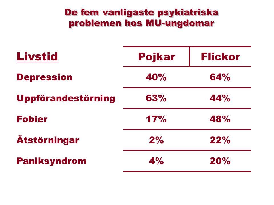 Livstid PojkarFlickor Depression40%64% Uppförandestörning63%44% Fobier17%48% Ätstörningar2%22% Paniksyndrom4%20% De fem vanligaste psykiatriska problemen hos MU-ungdomar De fem vanligaste psykiatriska problemen hos MU-ungdomar