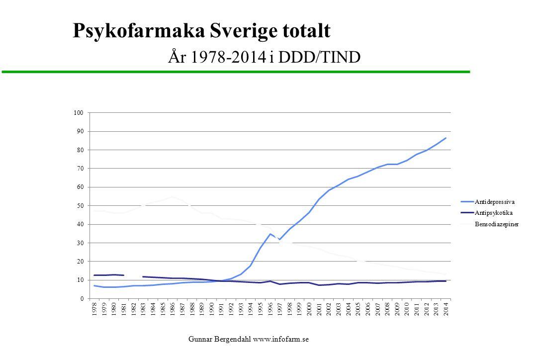 Gunnar Bergendahl www.infofarm.se Psykofarmaka Sverige totalt År 1978-2014 i DDD/TIND