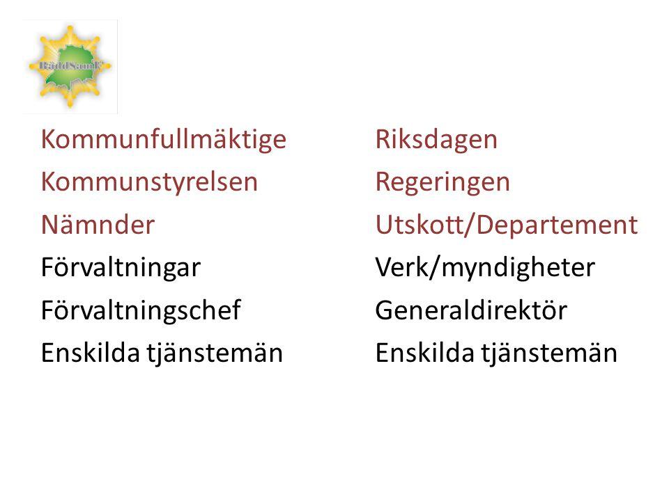 Kommunfullmäktige Riksdagen KommunstyrelsenRegeringen NämnderUtskott/Departement FörvaltningarVerk/myndigheter FörvaltningschefGeneraldirektörEnskilda tjänstemän