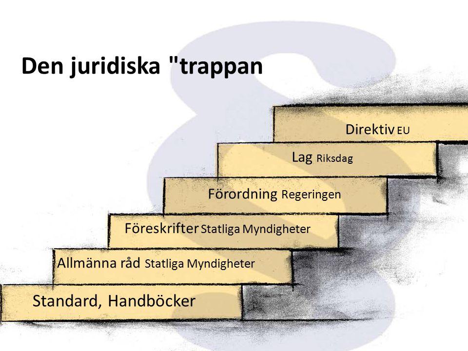 Juridik i vardagen Den juridiska trappan Standard, Handböcker Allmänna råd Statliga Myndigheter Föreskrifter Statliga Myndigheter Förordning Regeringen Lag Riksdag Direktiv EU