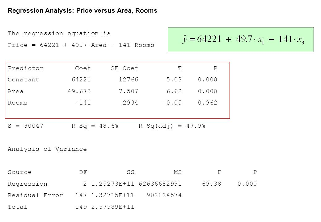 Regression Analysis: Price versus Area, Rooms The regression equation is Price = 64221 + 49.7 Area - 141 Rooms Predictor Coef SE Coef T P Constant 64221 12766 5.03 0.000 Area 49.673 7.507 6.62 0.000 Rooms -141 2934 -0.05 0.962 S = 30047 R-Sq = 48.6% R-Sq(adj) = 47.9% Analysis of Variance Source DF SS MS F P Regression 2 1.25273E+11 62636682991 69.38 0.000 Residual Error 147 1.32715E+11 902824574 Total 149 2.57989E+11