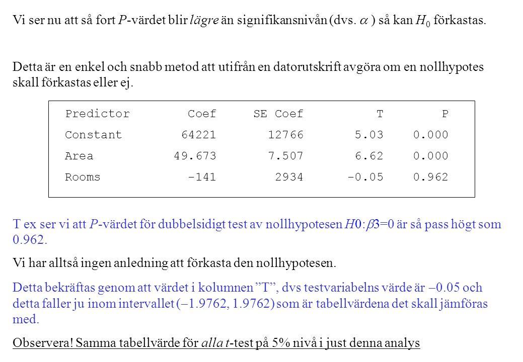 Vi ser nu att så fort P-värdet blir lägre än signifikansnivån (dvs.