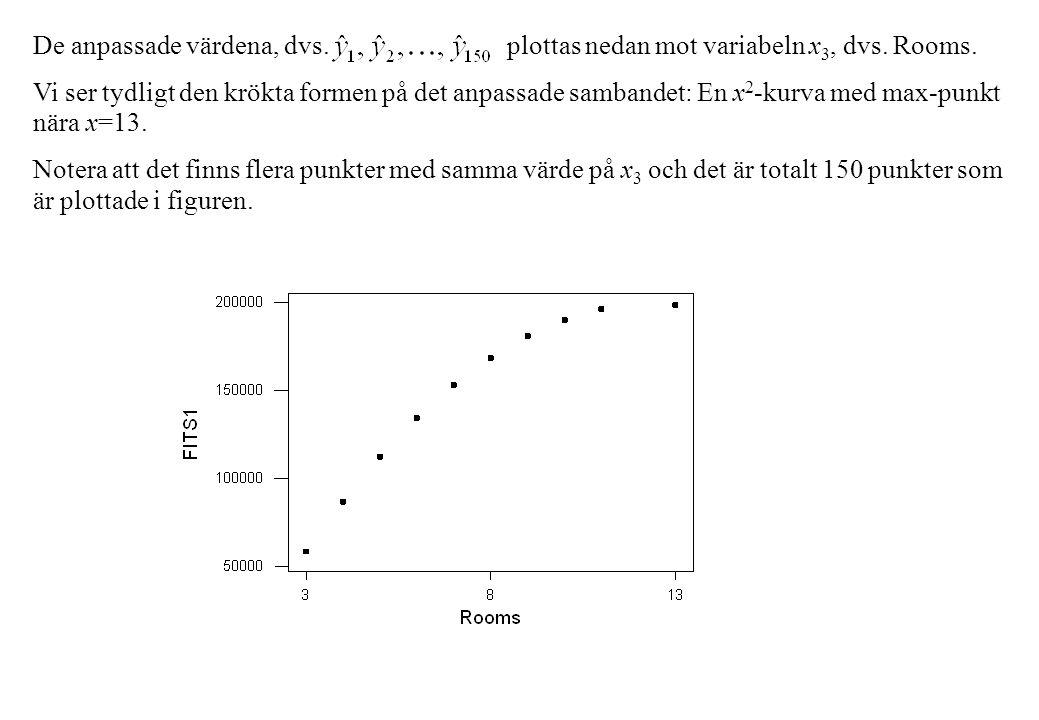 De anpassade värdena, dvs. plottas nedan mot variabeln x 3, dvs.