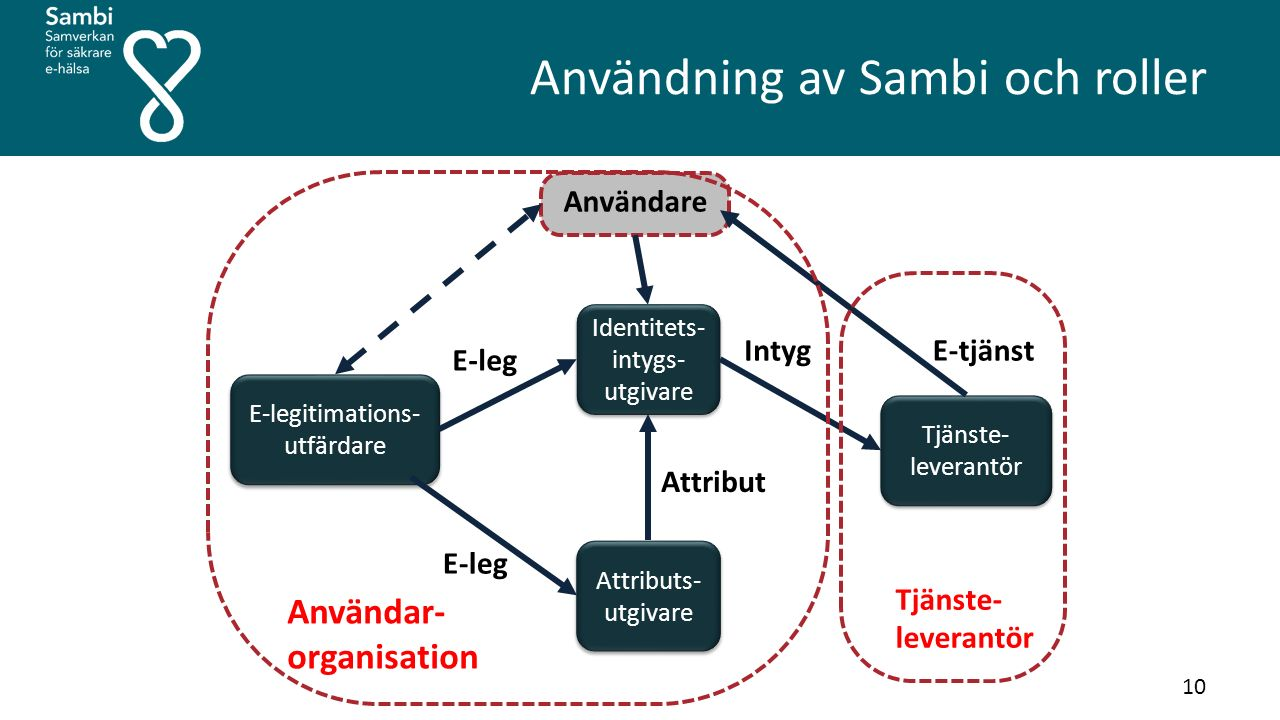 Användning av Sambi och roller Identitets- intygs- utgivare Attributs- utgivare E-legitimations- utfärdare Tjänste- leverantör Användare Intyg Attribut E-tjänst E-leg Tjänste- leverantör Användar- organisation 10