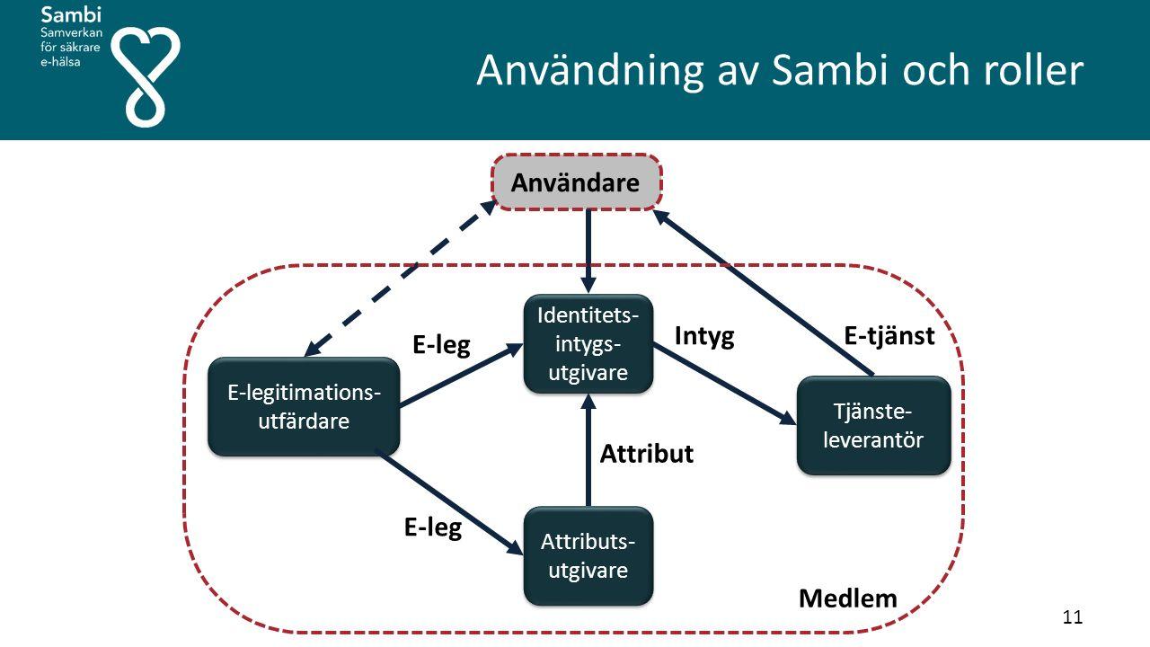 Användning av Sambi och roller Identitets- intygs- utgivare Attributs- utgivare E-legitimations- utfärdare Tjänste- leverantör Användare Intyg Attribut E-tjänst E-leg Medlem 11