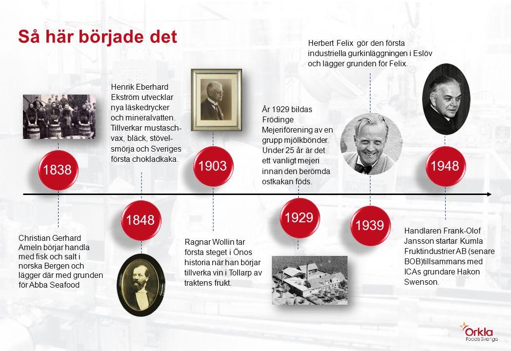 Så här började det 18481903 1939 Henrik Eberhard Ekström utvecklar nya läskedrycker och mineralvatten.