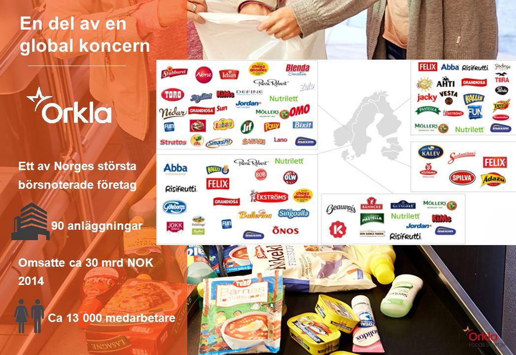 Orklas fem verksamhets- områden Orkla Foods i Sverige Omsättning : 4800 MSEK Anställda 1500 Orkla Confectionery & Snacks i Sverige Omsättning: 1200 MSEK Anställda: 620 Orkla Home & Personal i Sverige Omsättning: 400 MSEK Anställda 82 Orkla Food Ingredients i Sverige Omsättning: 1300 MSEK Anställda 235 Orkla Investments Hydro Power Financial Investments Real Estate Sapa JV (50%) Jotun (42.5%) Corporate Centre and Group Functions