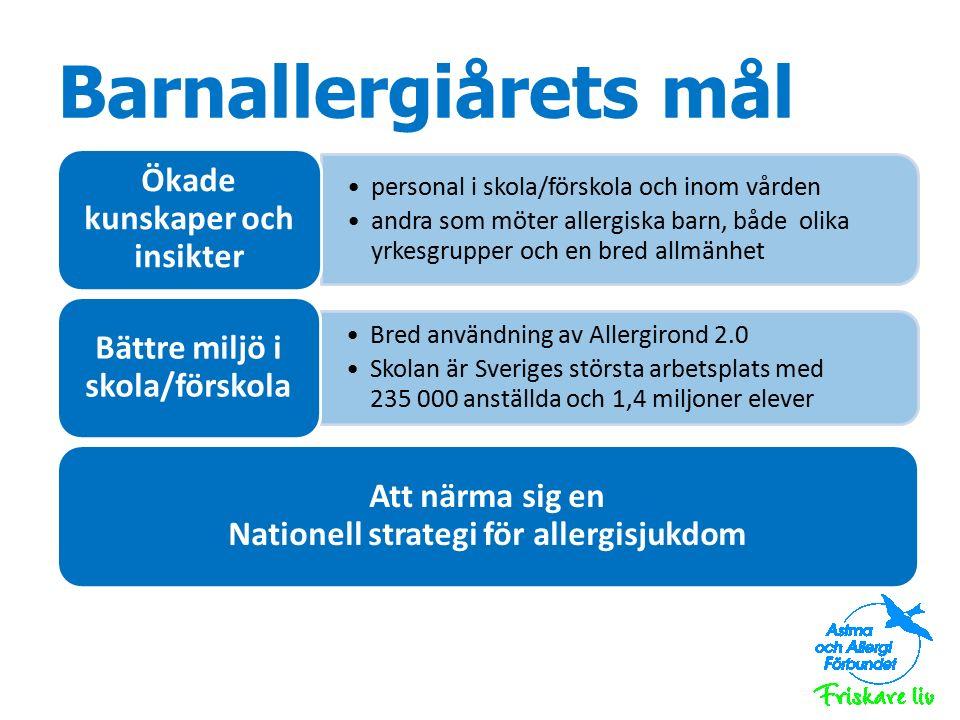 Barnallergiårets mål personal i skola/förskola och inom vården andra som möter allergiska barn, både olika yrkesgrupper och en bred allmänhet Ökade kunskaper och insikter Bred användning av Allergirond 2.0 Skolan är Sveriges största arbetsplats med 235 000 anställda och 1,4 miljoner elever Bättre miljö i skola/förskola Att närma sig en Nationell strategi för allergisjukdom