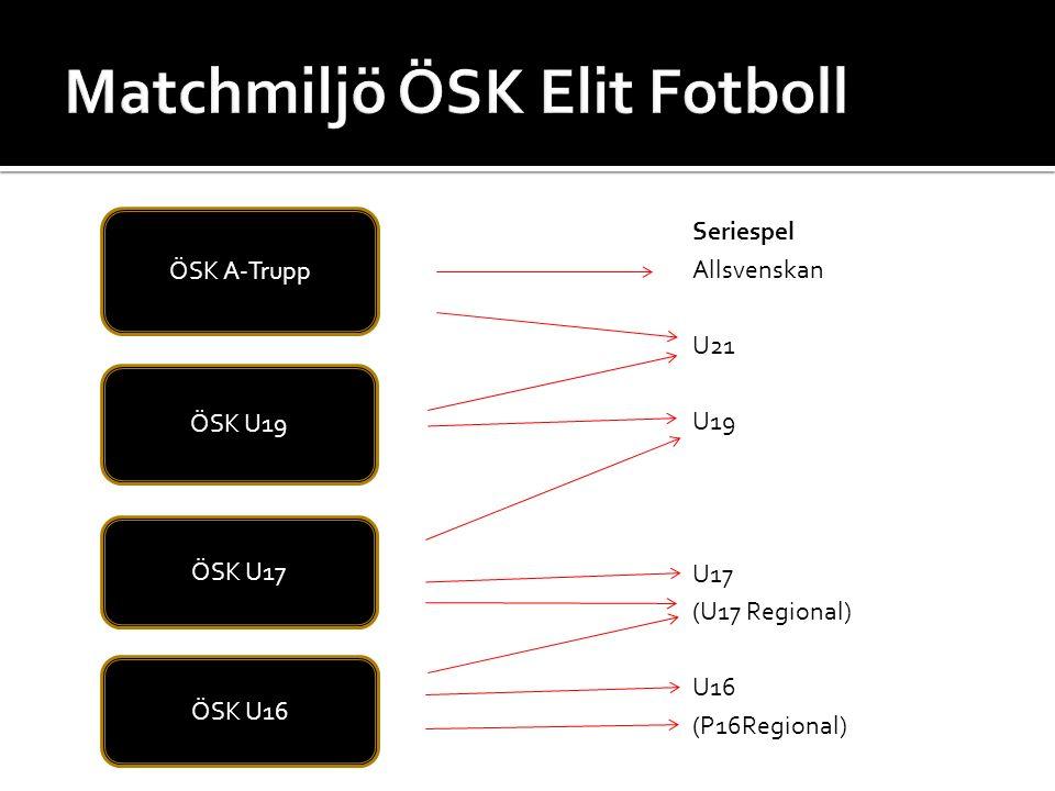 Seriespel Allsvenskan U21 U19 U17 (U17 Regional) U16 (P16Regional) ÖSK A-Trupp ÖSK U19 ÖSK U16 ÖSK U17