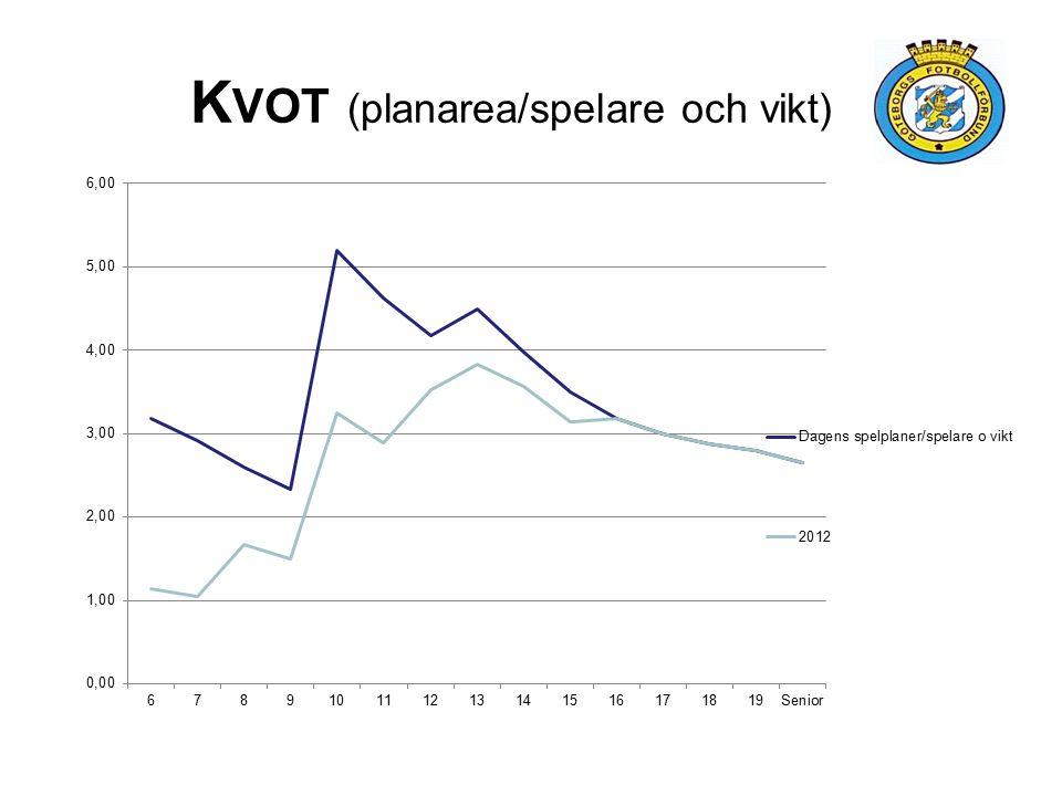 K VOT (planarea/spelare och vikt)