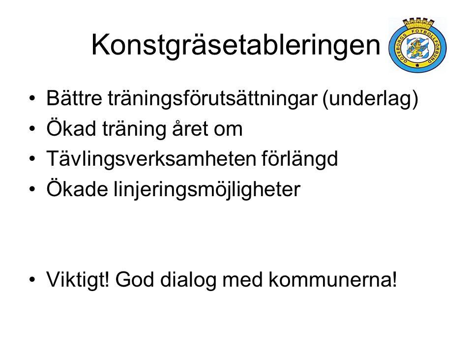 Konstgräsetableringen Bättre träningsförutsättningar (underlag) Ökad träning året om Tävlingsverksamheten förlängd Ökade linjeringsmöjligheter Viktigt.