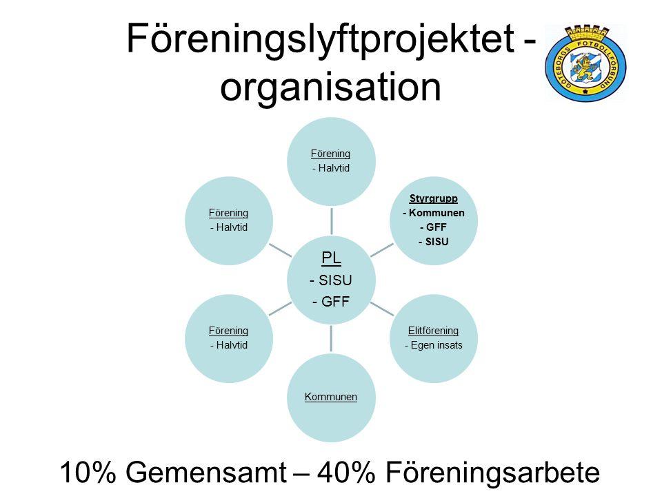 Föreningslyftprojektet - organisation PL - SISU - GFF Förening - Halvtid Styrgrupp - Kommunen - GFF - SISU Elitförening - Egen insats Kommunen Förening - Halvtid Förening - Halvtid 10% Gemensamt – 40% Föreningsarbete