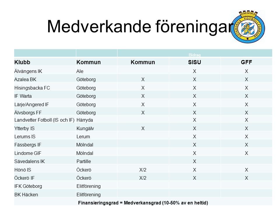 Medverkande föreningar Bidrag KlubbKommun SISUGFF Älvängens IKAle XX Azalea BKGöteborgXXX Hisingsbacka FCGöteborgXXX IF WartaGöteborgXXX Lärje/Angered IFGöteborgXXX Älvsborgs FFGöteborgXXX Landvetter Fotboll (IS och IF)Härryda XX Ytterby ISKungälvXXX Lerums ISLerum XX Fässbergs IFMölndal XX Lindome GIFMölndal XX Sävedalens IKPartille X Hönö ISÖckeröX/2XX Öckerö IFÖckeröX/2XX IFK GöteborgElitförening BK HäckenElitförening Finansieringsgrad = Medverkansgrad (10-50% av en heltid)