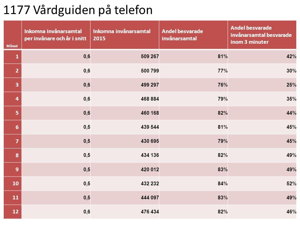 1177 Vårdguiden på telefon Månad Inkomna invånarsamtal per invånare och år i snitt Inkomna invånarsamtal 2015 Andel besvarade invånarsamtal Andel besvarade invånarsamtal besvarade inom 3 minuter 1 0,6509 26781%42% 2 0,6500 79977%30% 3 0,6499 29776%25% 4 0,6468 88479%35% 5 0,6460 16882%44% 6 0,5439 54481%45% 7 0,5430 69579%45% 8 0,5434 13682%49% 9 0,5420 01283%49% 10 0,5432 23284%52% 11 0,5444 09783%49% 12 0,6476 43482%46%