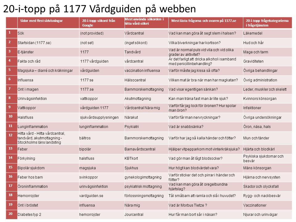 20-i-topp på 1177 Vårdguiden på webben Sidor med flest sidvisningar20-i-topp sökord från Google Mest använda sökorden i hitta vård-söket Mest lästa frågorna och svaren på 1177.se20-i-topp frågekategorierna i frågetjänsten 1 Sök (not provided)VårdcentralVad kan man göra åt segt slem i halsen?Läkemedel 2 Startsidan (1177.se) (not set)(inget sökord)Vilka biverkningar har kortison?Hud och hår 3 E-tjänster 1177Tandvård Vad är normal puls vid vila och vid olika grader av aktivitet.
