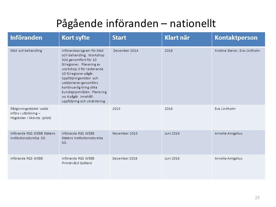 InförandenKort syfteStartKlart närKontaktperson Stöd och behandling för designers och behandlare från 10 landsting/regioner vid 0 tillfällen.