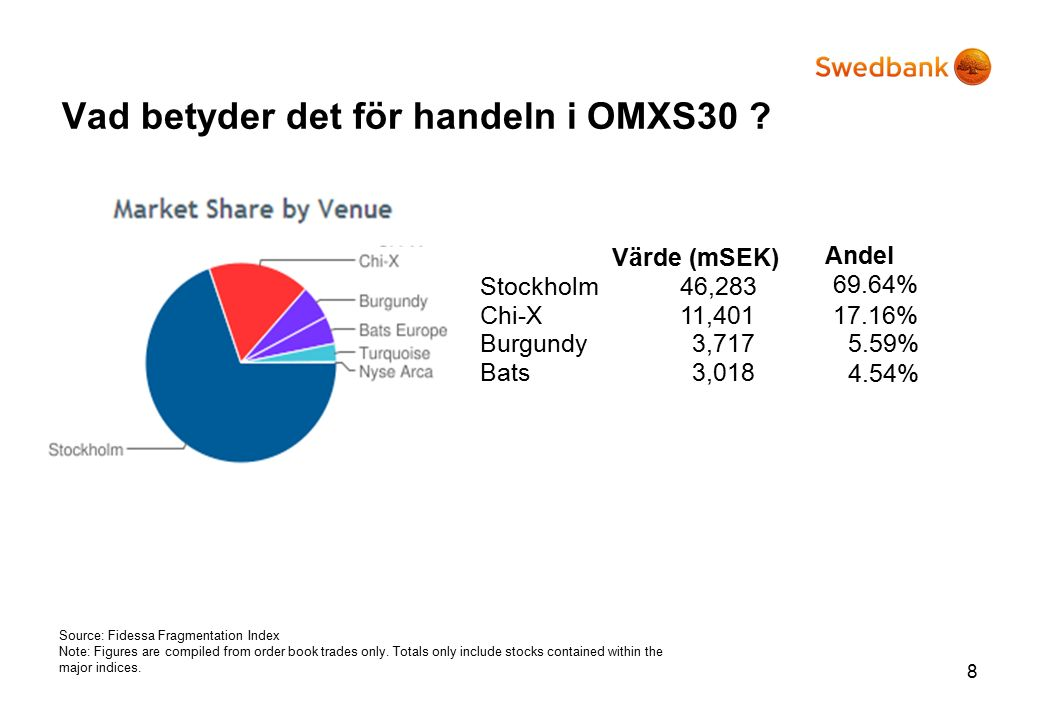 Vad betyder det för handeln i OMXS30 ? 8 Source: Fidessa Fragmentation Index Note: Figures are compiled from order book trades only. Totals only inclu
