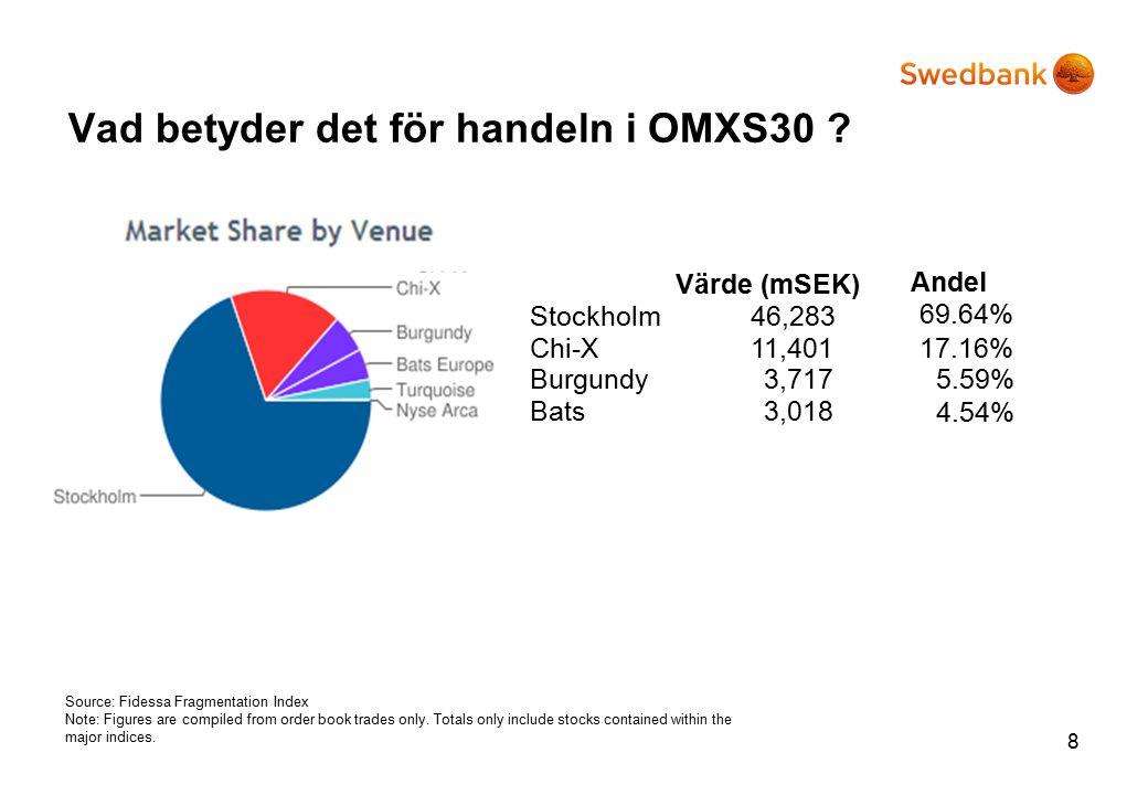Vad betyder det för handeln i OMXS30 .