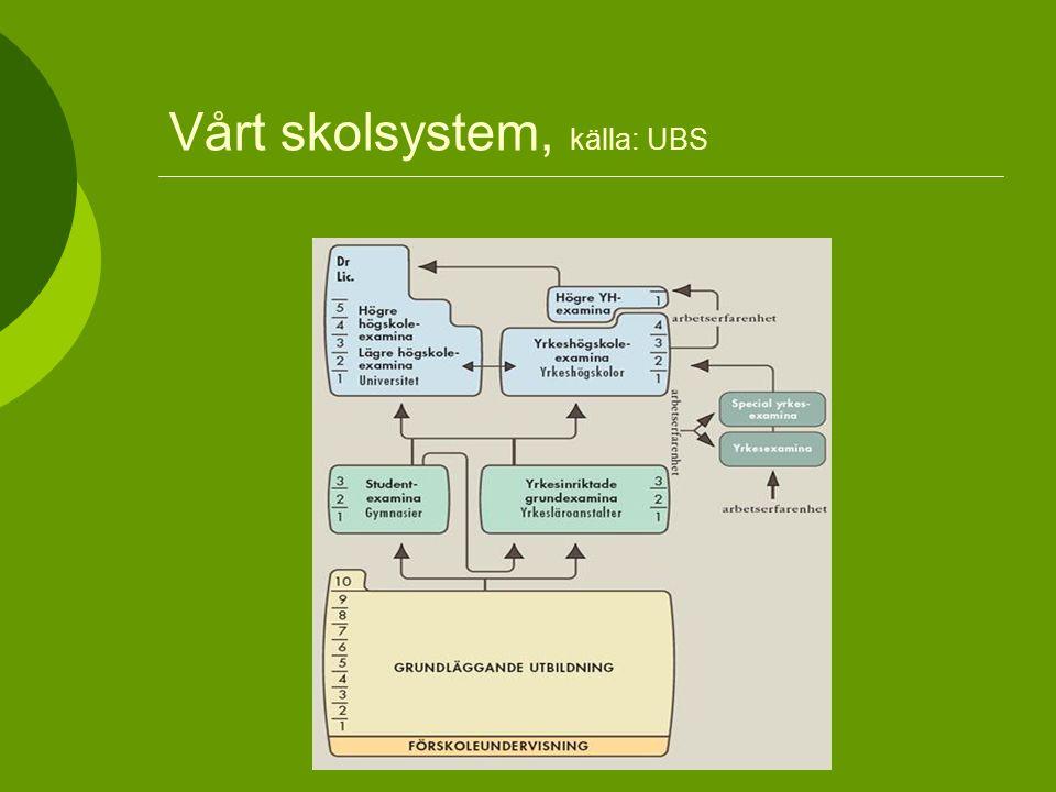 Vårt skolsystem, källa: UBS