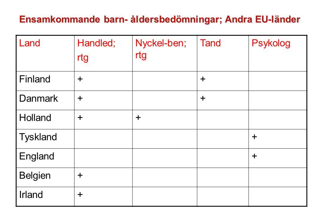 Ensamkommande barn- åldersbedömningar; Andra EU-länder LandHandled; rtg Nyckel-ben; rtg TandPsykolog Finland++ Danmark++ Holland++ Tyskland+ England+