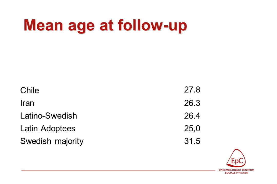 Mean age at follow-up Chile 27.8 Iran26.3 Latino-Swedish26.4 Latin Adoptees25,0 Swedish majority31.5