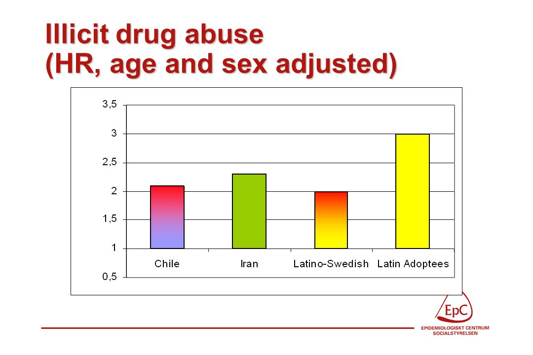 Illicit drug abuse (HR, age and sex adjusted)