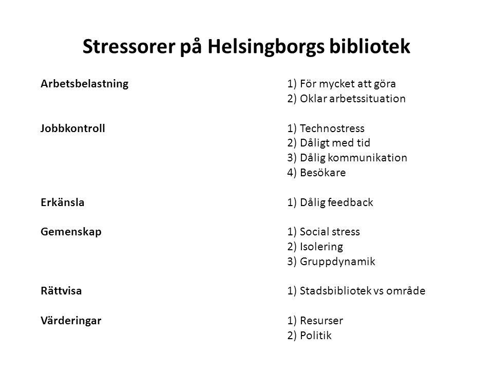 Stressorer på Helsingborgs bibliotek Arbetsbelastning1) För mycket att göra 2) Oklar arbetssituation Jobbkontroll1) Technostress 2) Dåligt med tid 3) Dålig kommunikation 4) Besökare Erkänsla1) Dålig feedback Gemenskap1) Social stress 2) Isolering 3) Gruppdynamik Rättvisa1) Stadsbibliotek vs område Värderingar1) Resurser 2) Politik