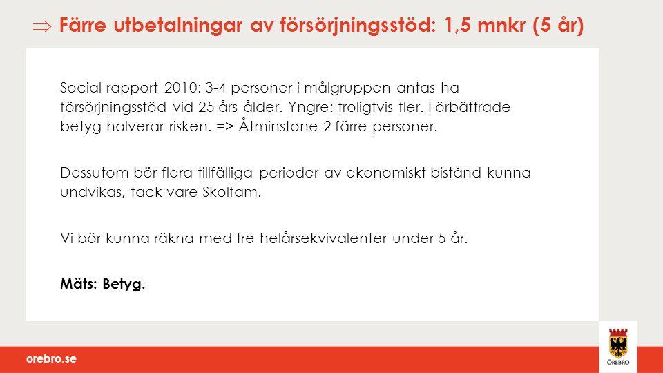 orebro.se  Färre utbetalningar av försörjningsstöd: 1,5 mnkr (5 år) Social rapport 2010: 3-4 personer i målgruppen antas ha försörjningsstöd vid 25 års ålder.
