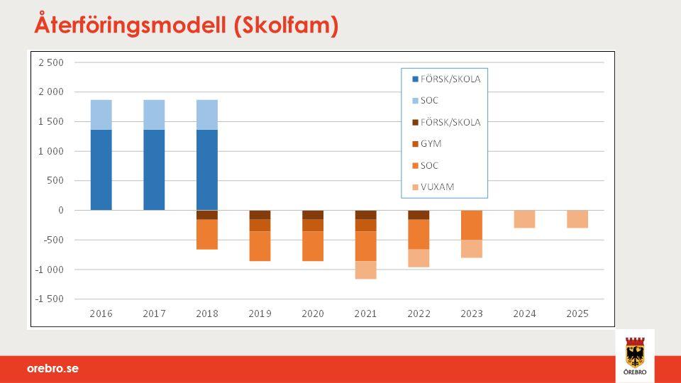 orebro.se Återföringsmodell (Skolfam)