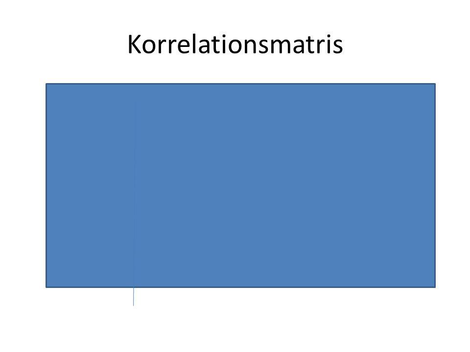 Korrelationsmatris