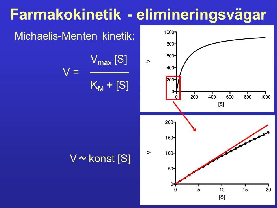 Farmakokinetik - elimineringsvägar Michaelis-Menten kinetik: V max [S] V = K M + [S] V konst [S]