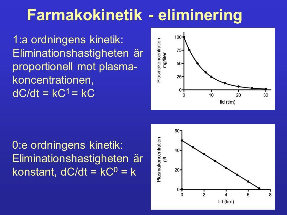 Farmakokinetik - eliminering 1:a ordningens kinetik: Eliminationshastigheten är proportionell mot plasma- koncentrationen, dC/dt = kC 1 = kC 0:e ordni