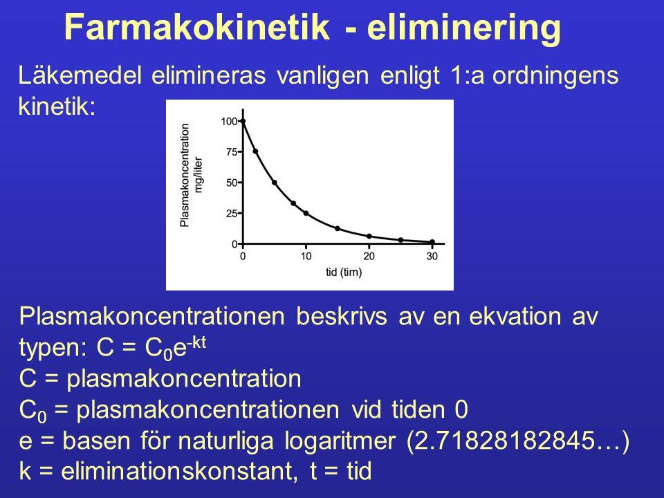 Farmakokinetik - eliminering Läkemedel elimineras vanligen enligt 1:a ordningens kinetik: Plasmakoncentrationen beskrivs av en ekvation av typen: C =