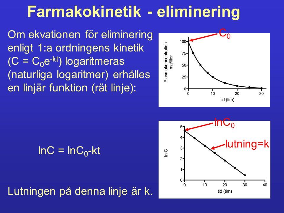 Farmakokinetik - eliminering Om ekvationen för eliminering enligt 1:a ordningens kinetik (C = C 0 e -kt ) logaritmeras (naturliga logaritmer) erhålles