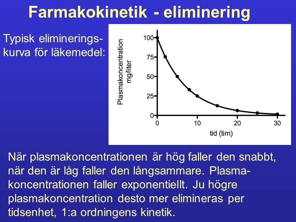 Farmakokinetik - eliminering Om ekvationen för eliminering enligt 1:a ordningens kinetik (C = C 0 e -kt ) logaritmeras (naturliga logaritmer) erhålles en linjär funktion (rät linje): lnC = lnC 0 -kt Lutningen på denna linje är k.